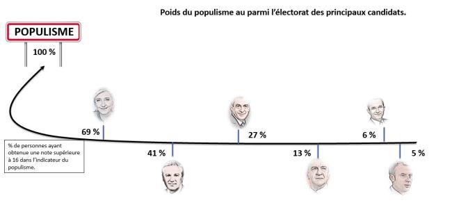 populisme tab 5