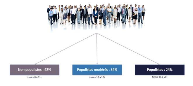 POPULISME TAB1