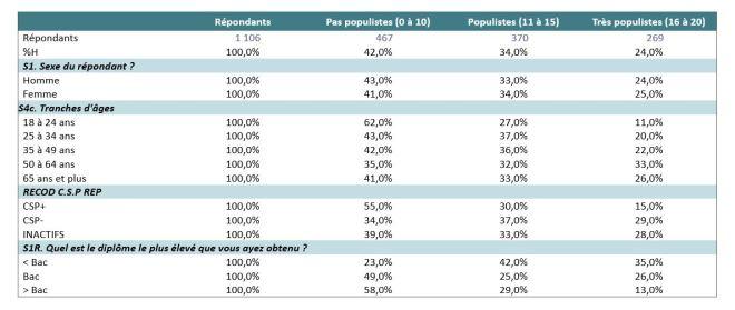 populisme tab2