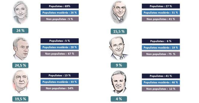 populisme tab4